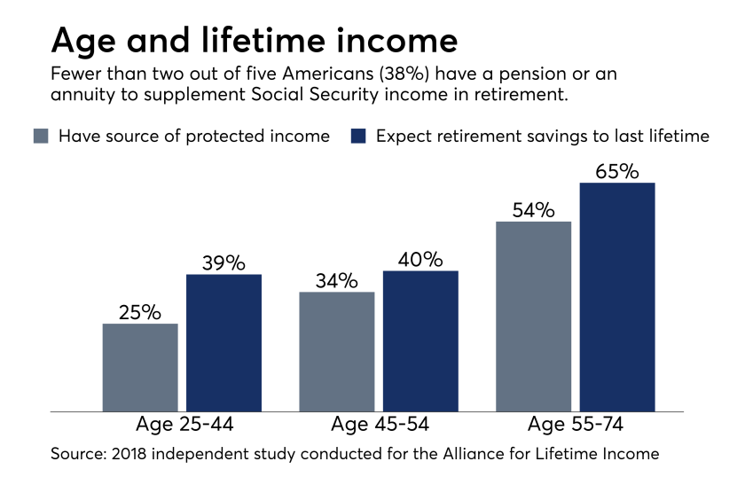Alliance for Lifetime Income study