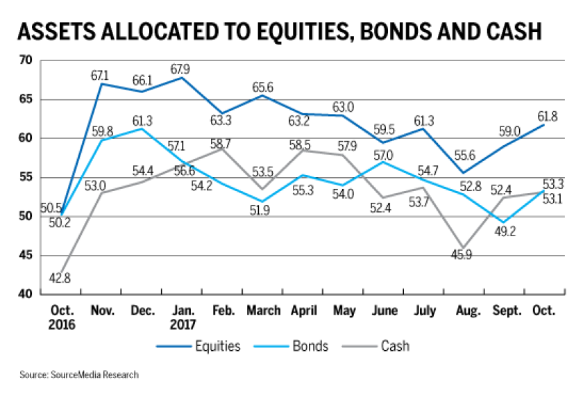 INDEX Assets allocated to equities bonds cash 11-9-17
