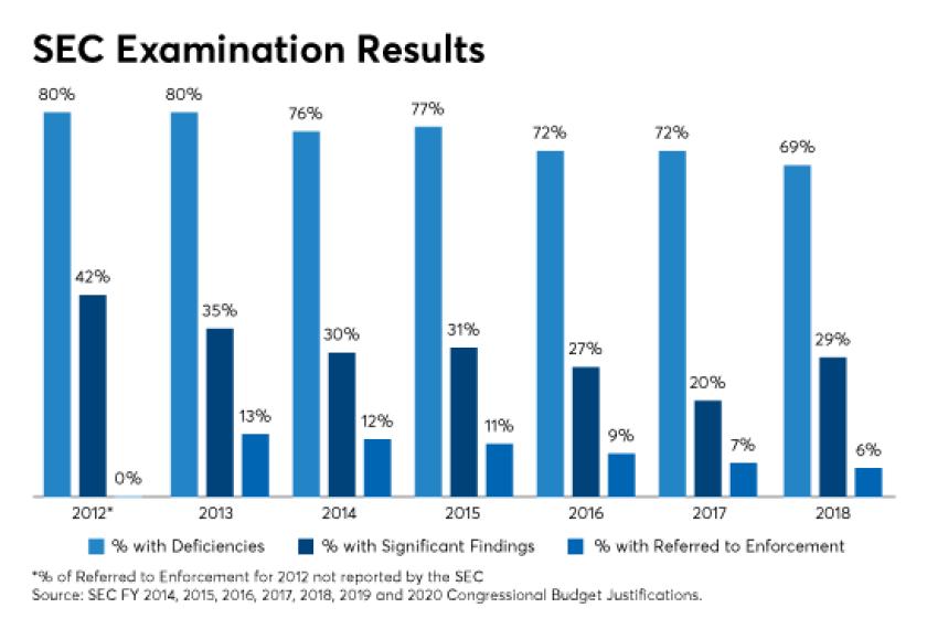 SEC examination results-GJ King-RIA in a box