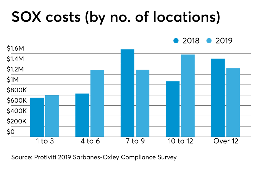 Sarbanes-Oxley compliance costs
