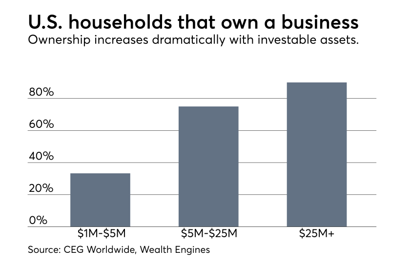 Business ownership and investable assets