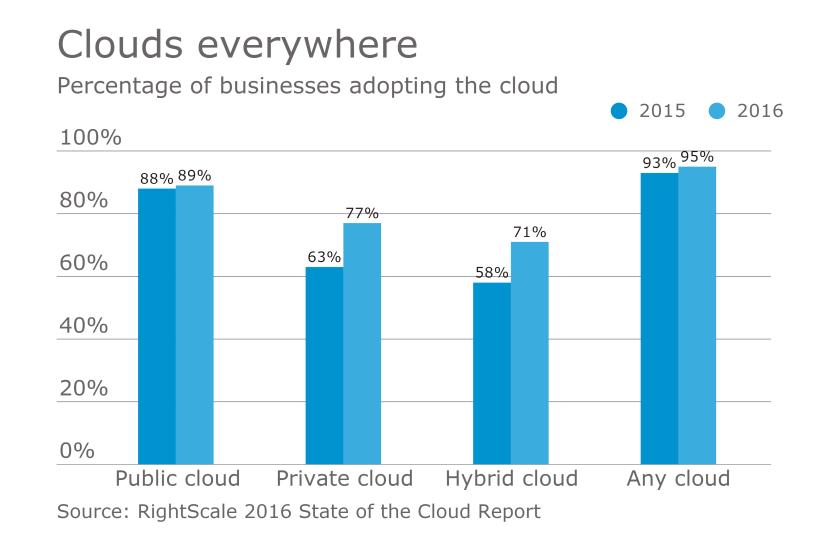 AT-01182017-Cloud-Adoption-Rates