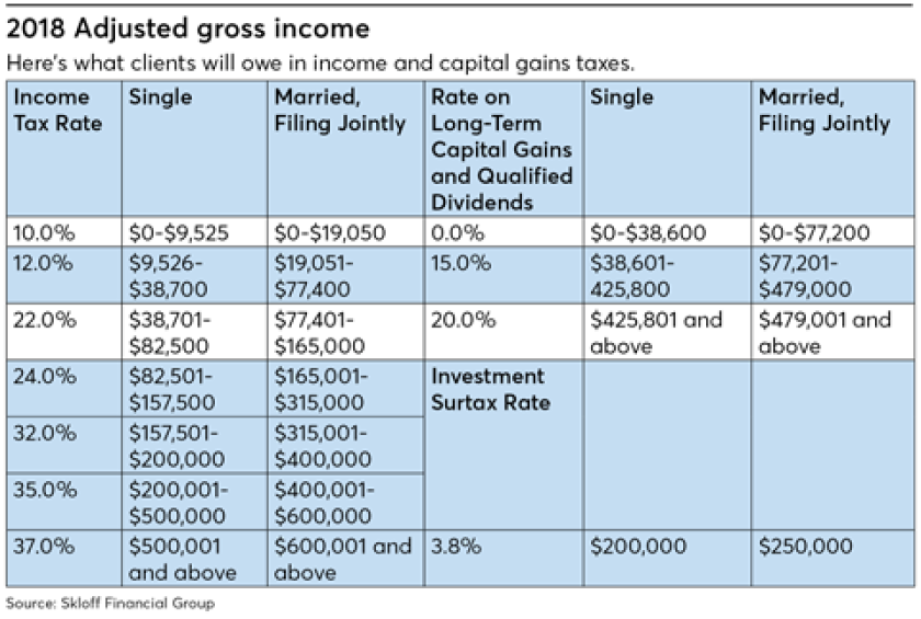 2018 adjusted gross income capital gains tax-kitces