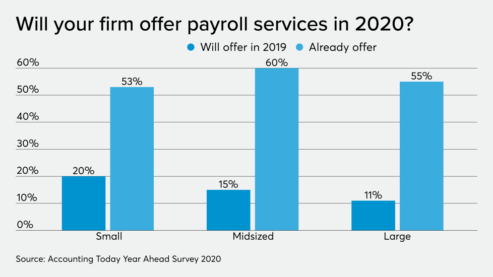 Payroll services 2020 chart