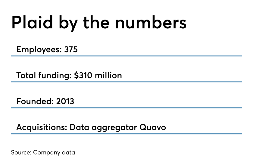 Plaid is a data aggregator for fintech companies and recently acquired Quovo.