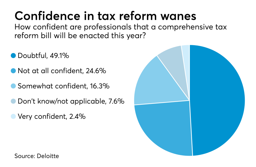 Tax reform prospects