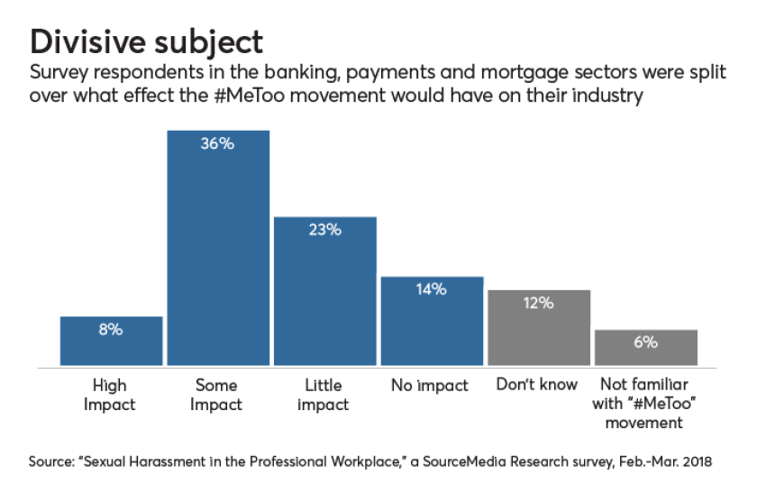 Sourcemedia Research survey sexual harassment in the profressional workplace, #metoo