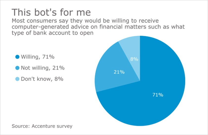 What's the word on chatbots in wealth management