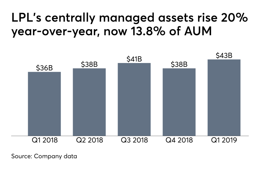 LPL centrally managed assets