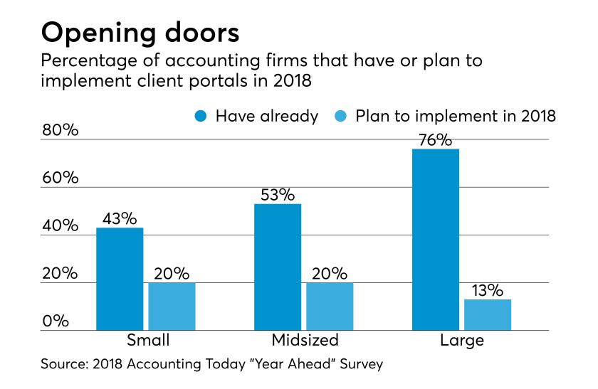 AT-030818-Client Portal plans