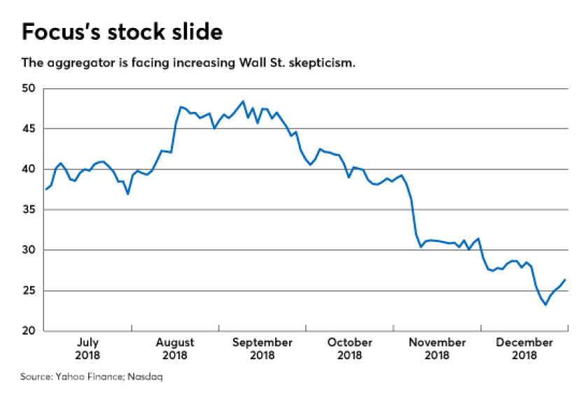 Focus stock chart 0119