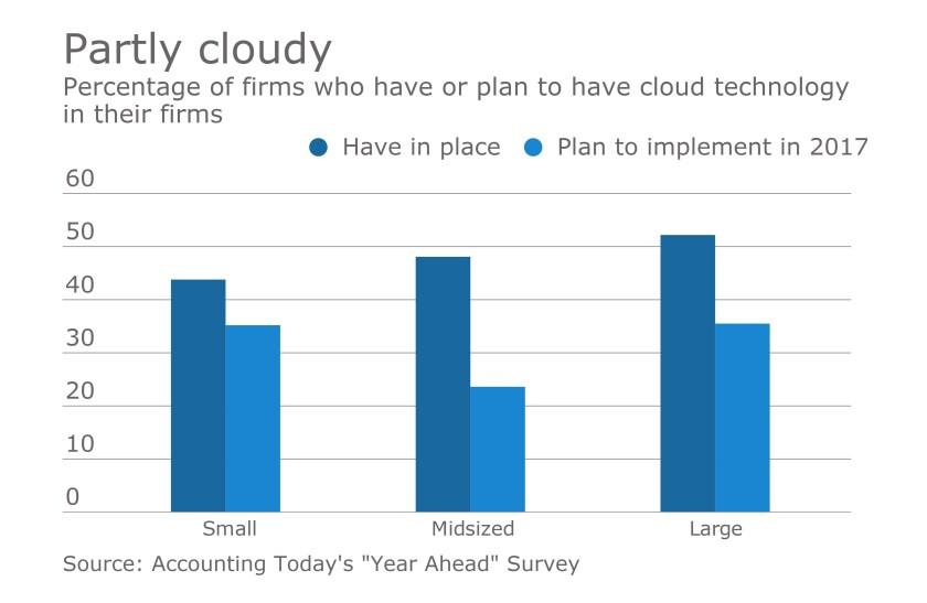 Cloud-Tech-in-Firms-2017