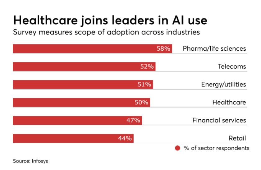 Healthcare joins leaders in AI use.png
