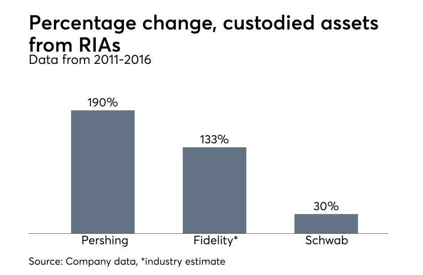 RIA custodied asset growth, 2011-2016