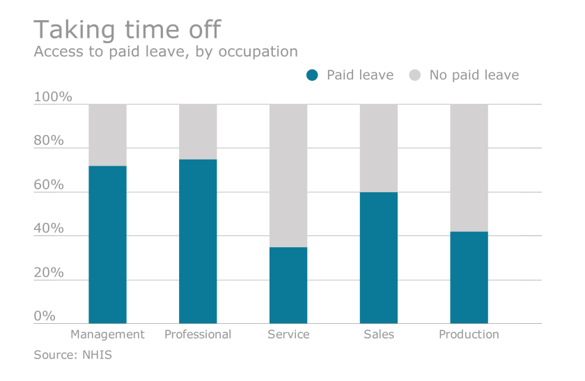 paid leave access by occupation