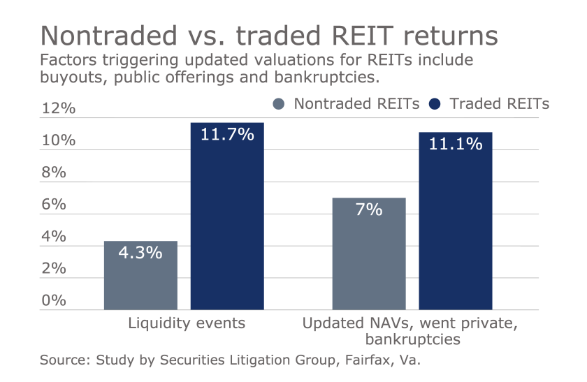 Nontraded REIT graphic 2