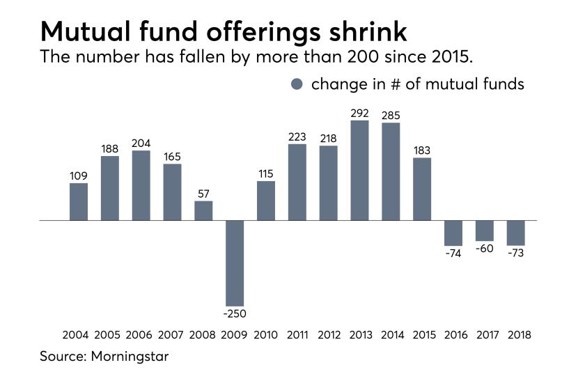 Morningstar mutual funds - Nov 1 2018