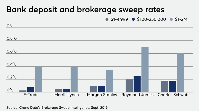Bank deposit and brokerage sweep rates, Sept 2019