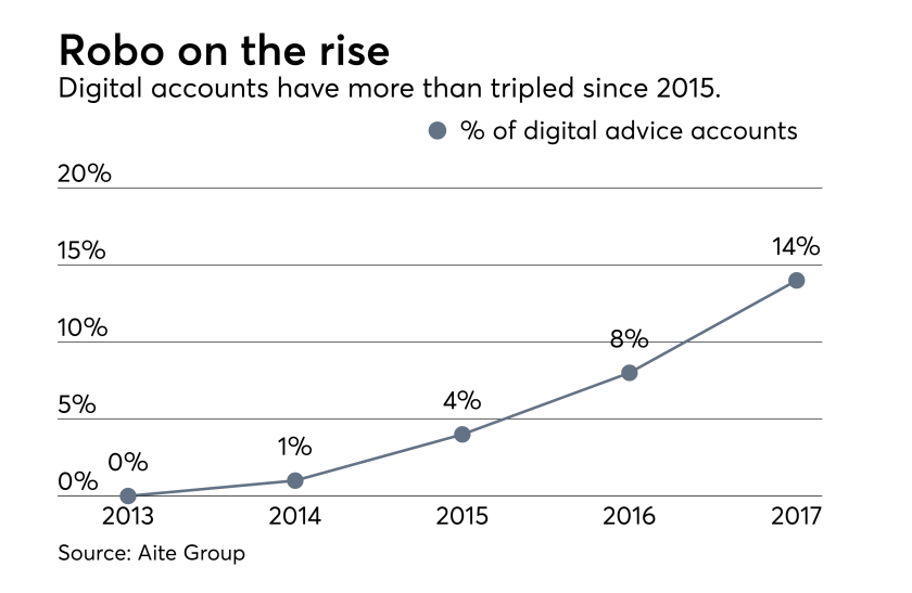 digital-accounts-2017-robos-IAG