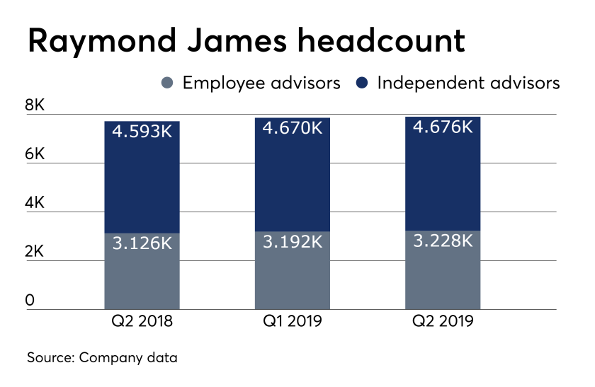 ows_07_25_2019 Raymond James advisor headcount.png