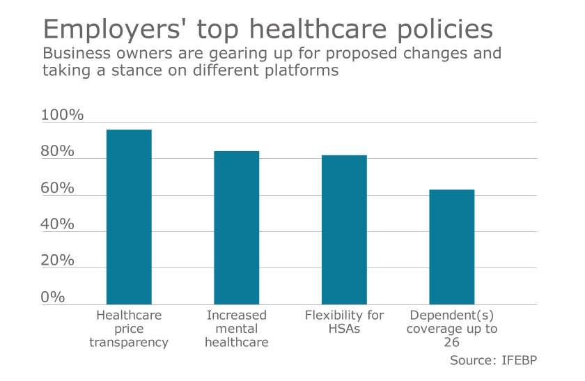 employer top healthcare policies election