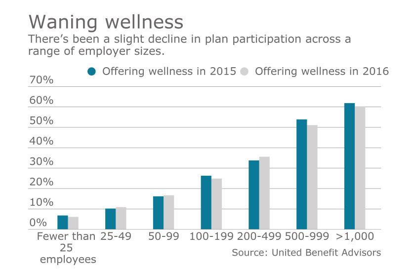 wellness chart  employer size
