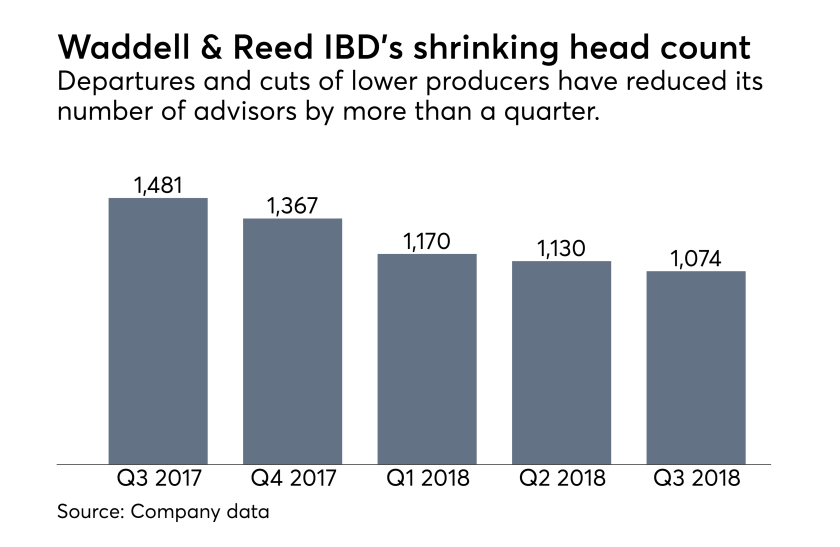 Waddell & Reed head count