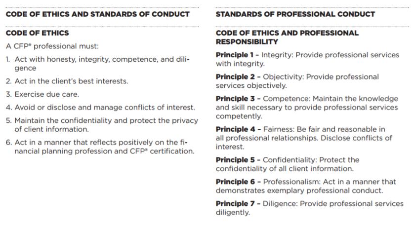 CFP-Board-ethics-code