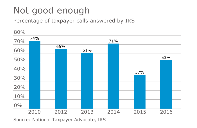 AT-040417-IRS taxpayer calls answered