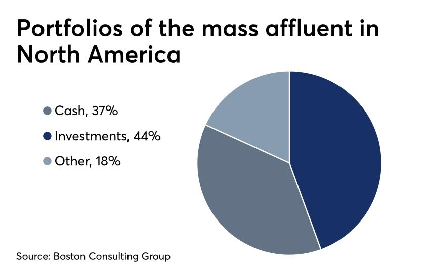 Mass affluent portfolios in North America