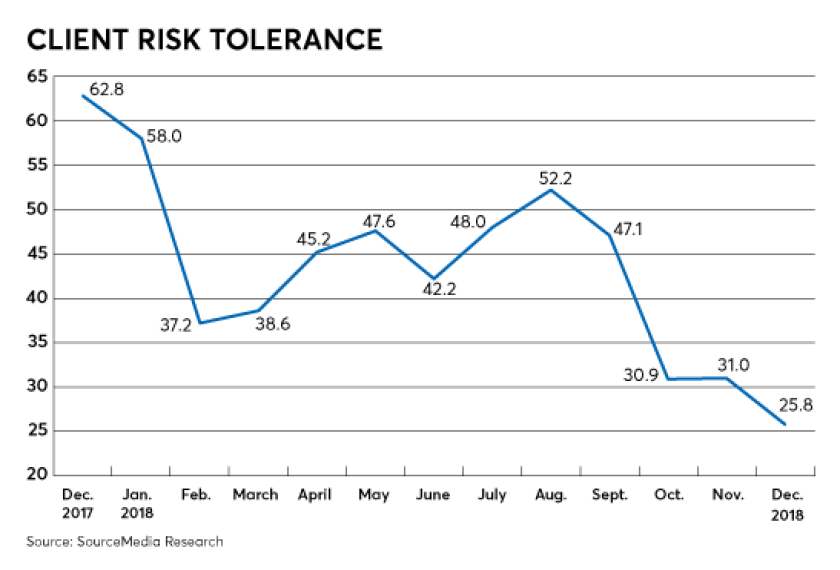 RACI risk tolerance 2019 february