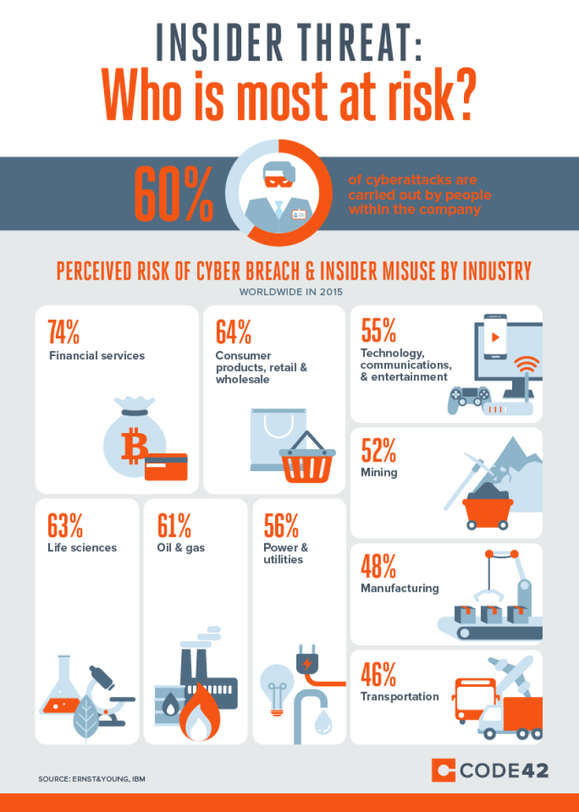 Infographic-Industries-at-Risk-of-Insider-Threat-1.png
