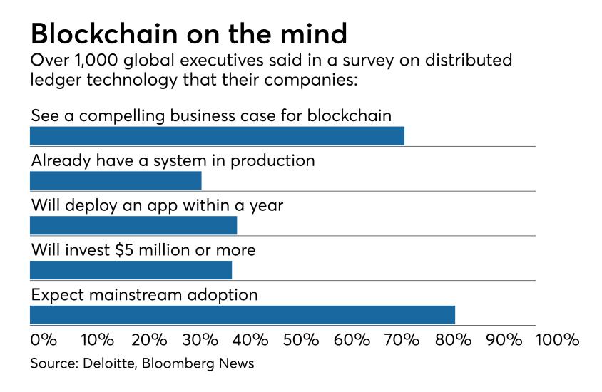 Global executive attitudes toward blockchain