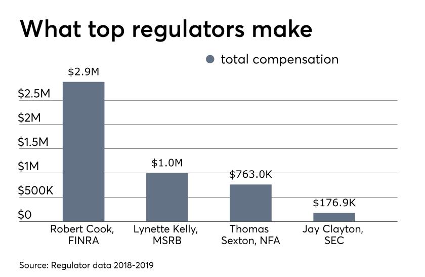 What top regulators make Robert Cook CEO FINRA 7/2/19