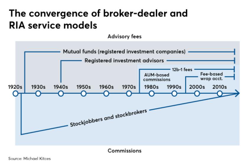 Kitces RIAs vs broker-dealers business models IAG