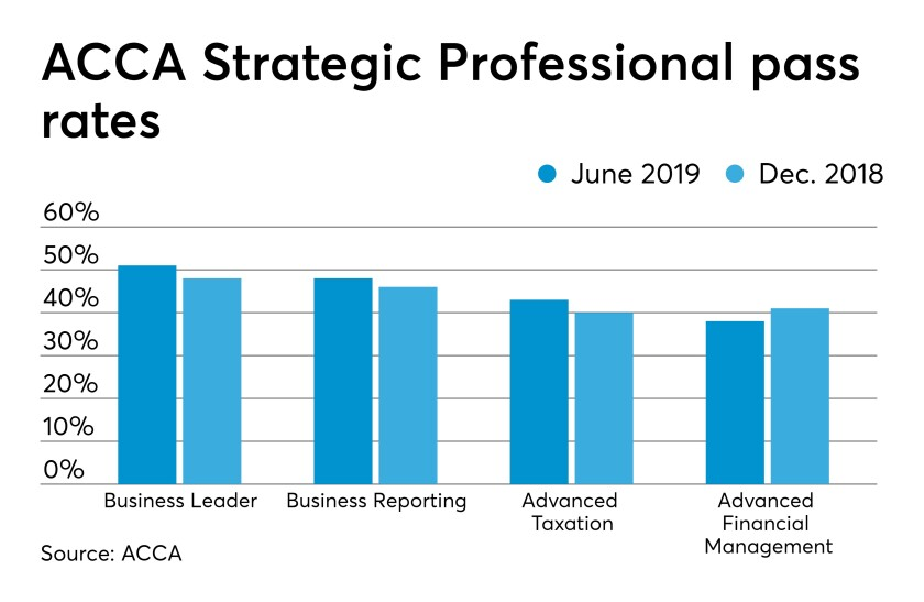 AT071519-ACCA-strategic-professional-pass-rates-chart