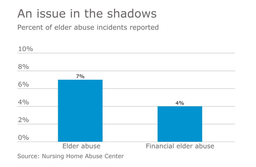 AT-041017-Elder abuse incidents reported