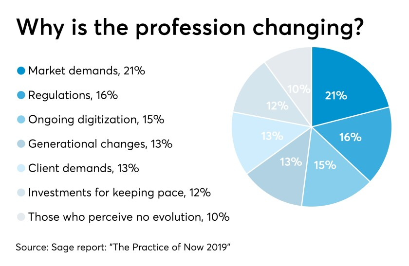 Sage survey profession changing chart