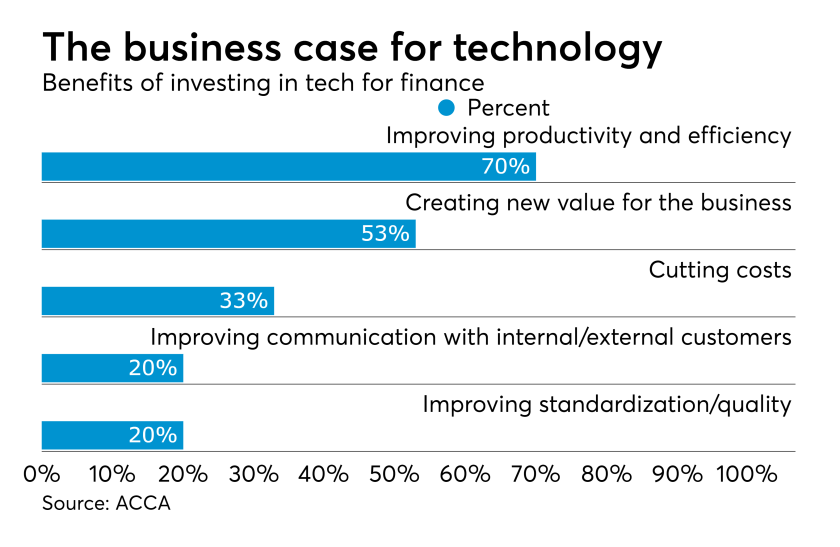 ACCA business case for technology investment for finance