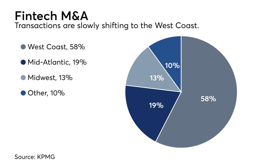 fintech deals M&A region