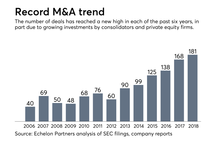 Wealth management M&A