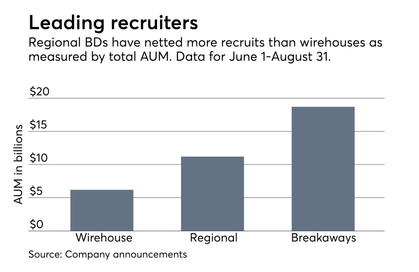 Advisor recruiting movement by firm type Summer 2017