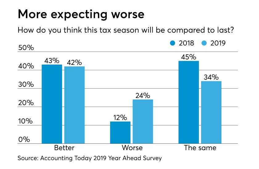 AT-112918-Tax Season expectations 2019