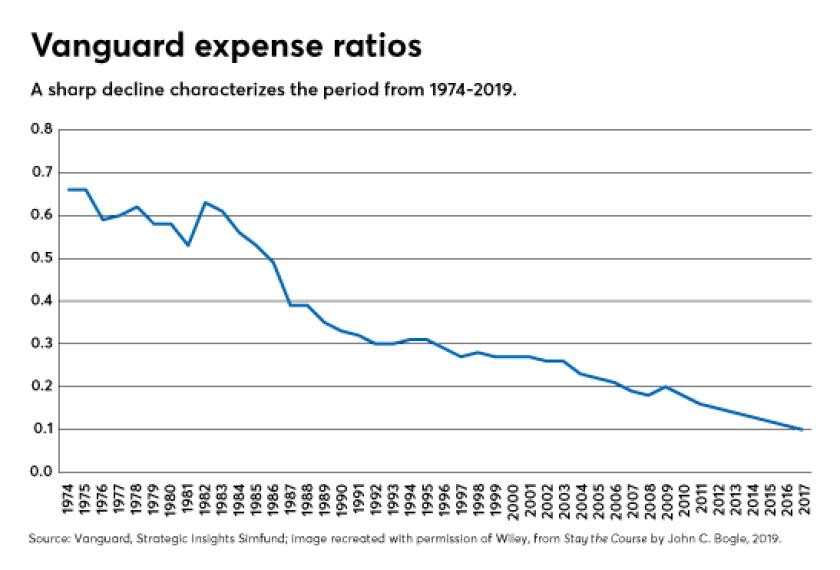 vanguard-expense-ratios-historical-01-16-19