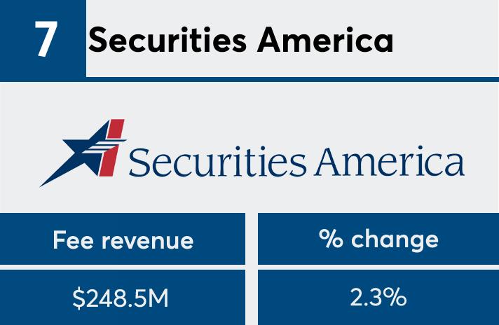 FP50 2017 Securities America fees