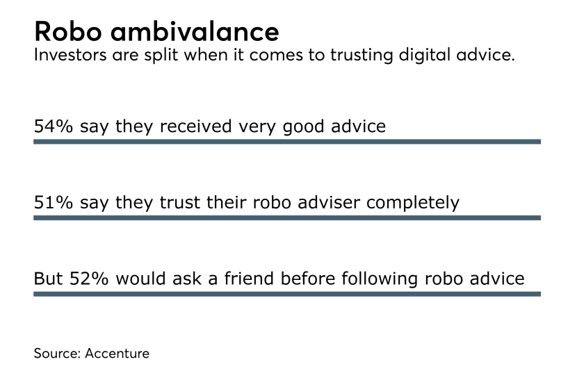 Investors have limited trust in robo advisers.png