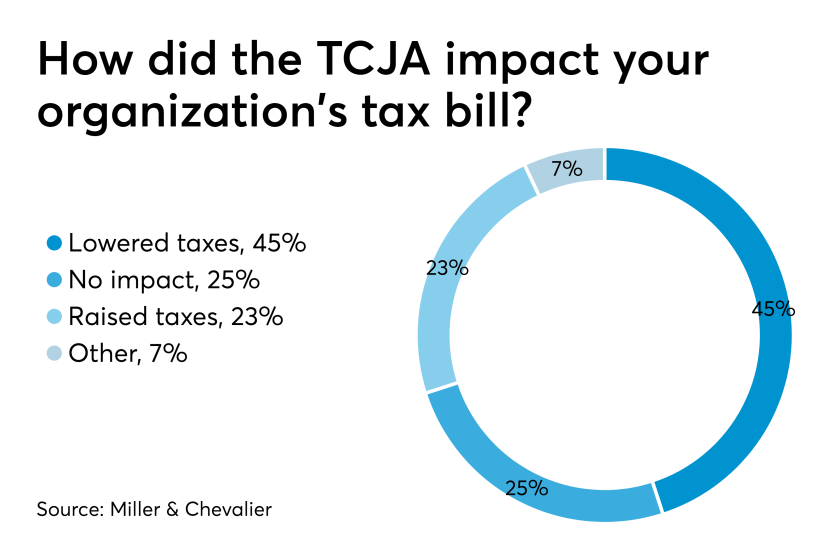 AT-050719-Impact of TCJA on businesses CHART GRAPH
