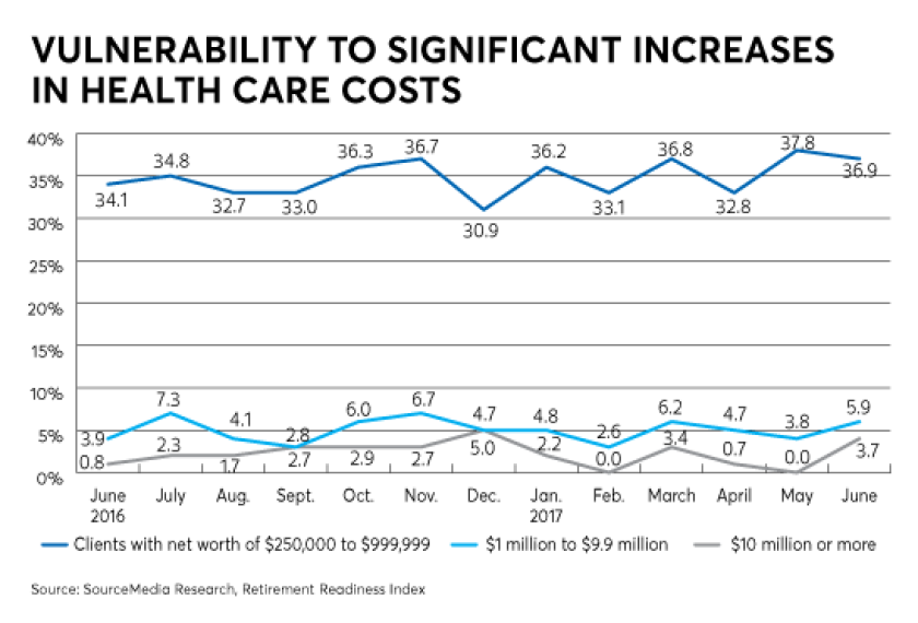 vulnerability significant increases healthcare costs