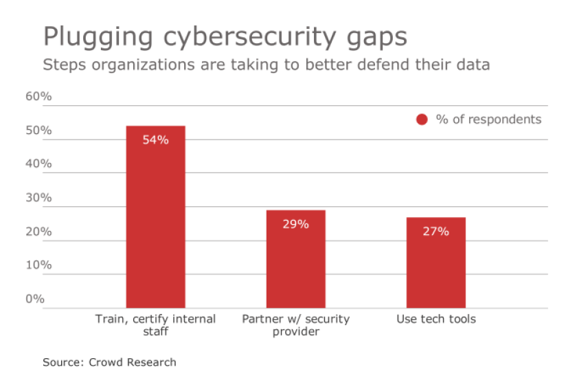 plugging cybersecurity gaps.png