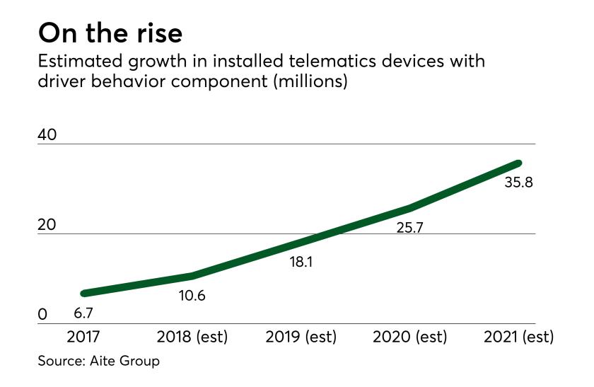 di-telematics-behavior-growth-110918.png